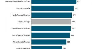 J.D. Power Finance Satisfaction Study